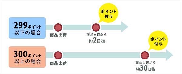 Tポイントのステータス移行のタイミング
